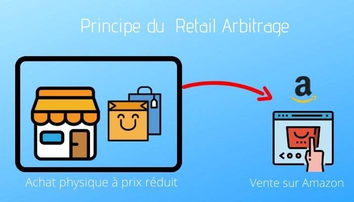 principe de l'arbitrage Amazon FBA