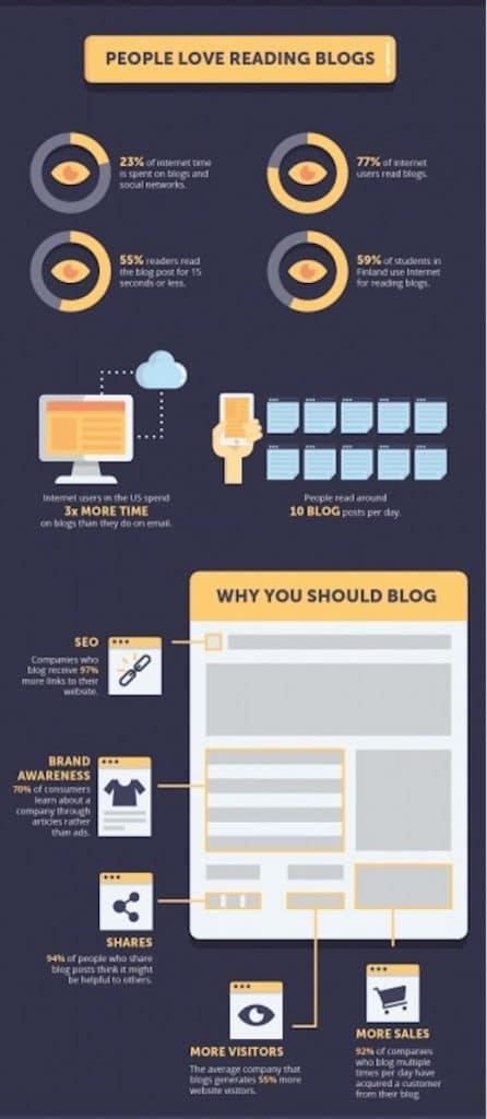 pourquoi les gens adorent ils lire des blogs