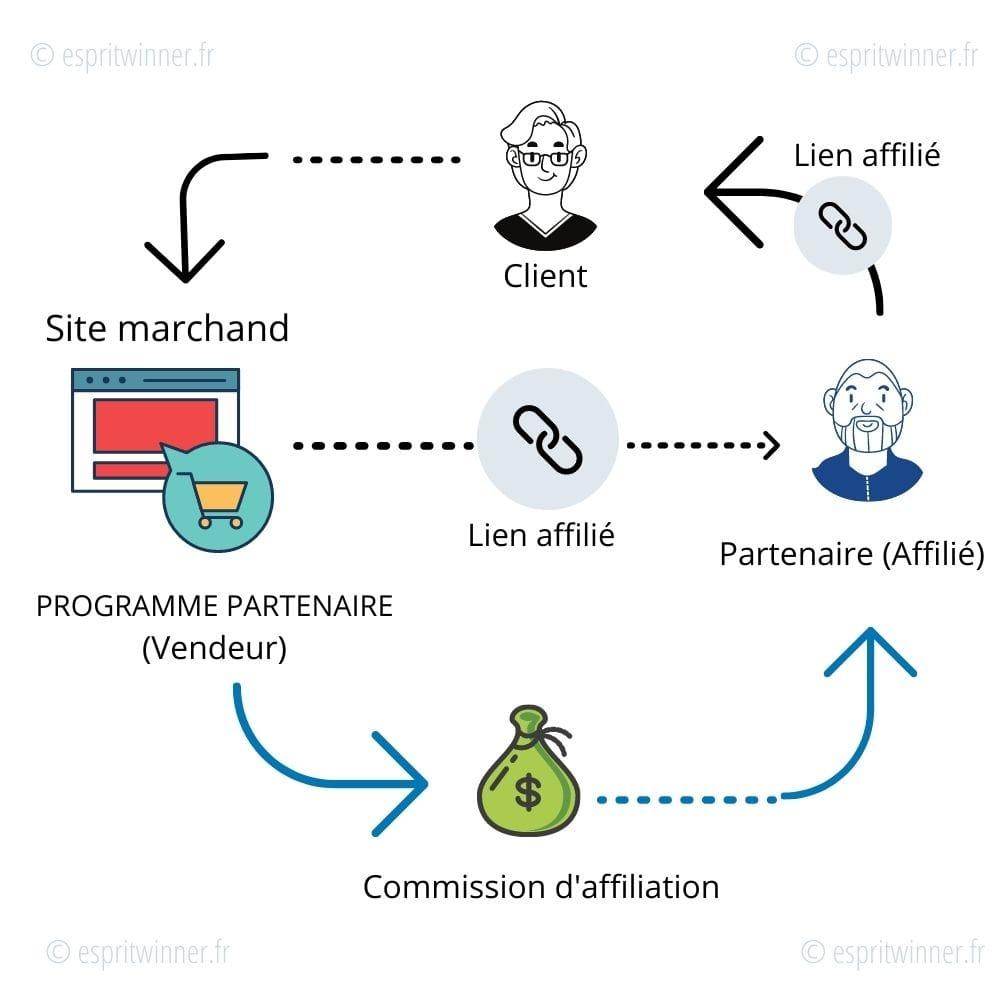schema principe affiliation